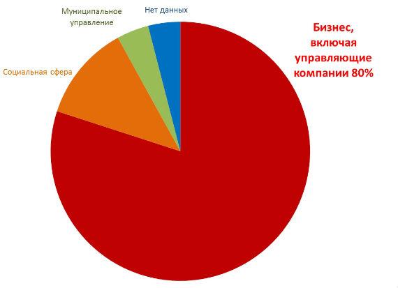 работа депутатов Рыбинска