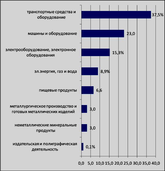 промышленность Рыбинска 2014