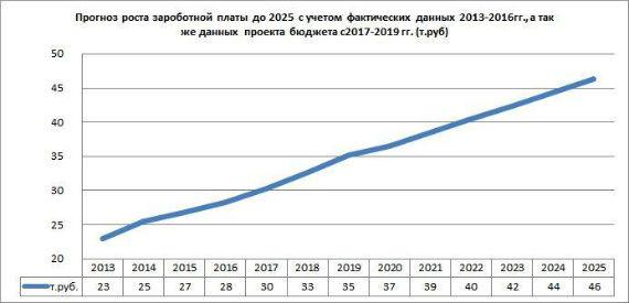 10 точек роста Ярославской области