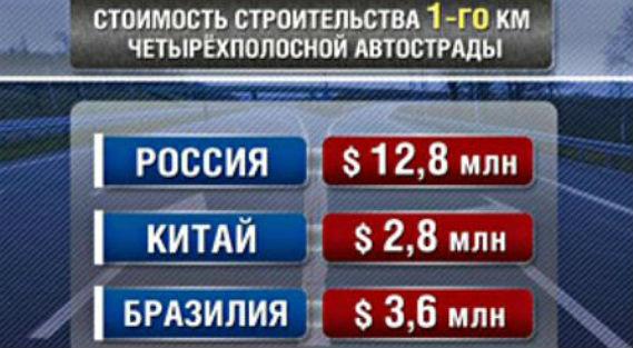 Стоимость строительства дорог